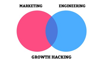 growth-hacking_blog